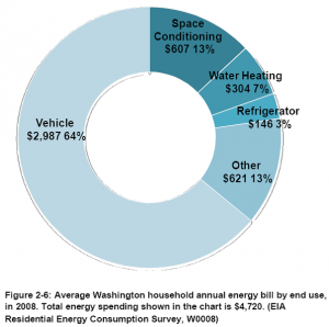 Average Annual Washington Energy